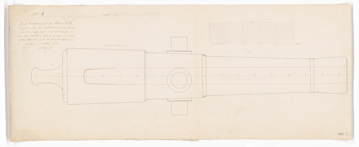 Ritningar till landkanoner, kanoner för lantarmén.